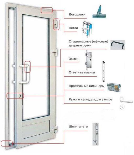 Все для металлопластиковых окон и дверей