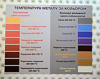 Стенд Температура металла по цвету