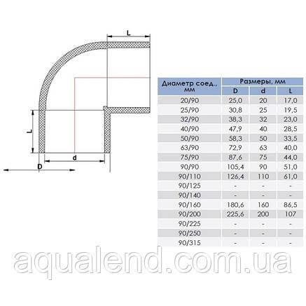 Коліно ПВХ 90мм/90° Era під клей, фото 2