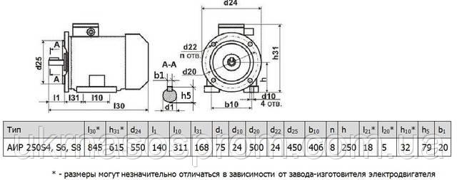Электродвигатель АИР 250 S8 37 кВт 750 об/мин
