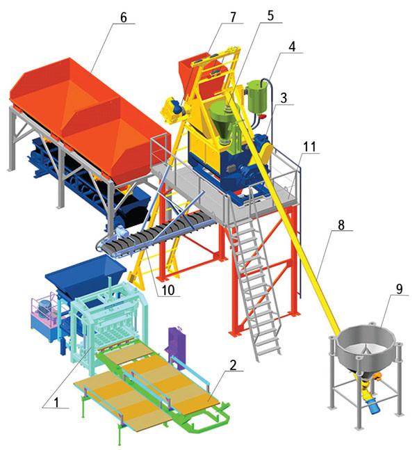 Оборудование для бетонных заводов
