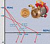 El. Pompa *BE-M 20-230Va.c. IMQ* HP0,50 By-Pass, фото 3