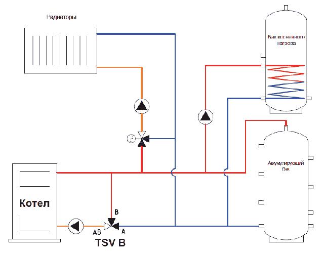 Трехходовой смесительный клапан Regulus TSV3B