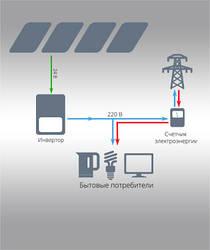 Сетевые электростанции