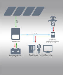 Гибридные электростанции