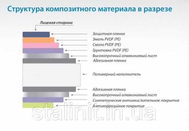 Алюминиевый композит Киев