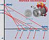 NOVAX 25-M насос для пищевых жидкостей, фото 3