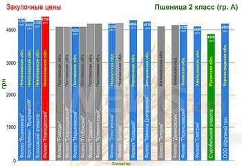 Закупочные цены на зерно в Украине по областям (ИНФОГРАФИКА)