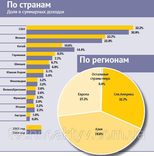 Рейтинг производителей строительной техники в 2016г. по странам