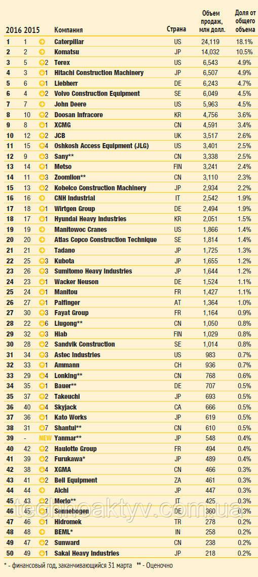Сравнение рейтинга крупнейших производителей спецтехники 2016г. с 2015г.