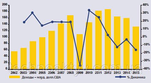 Динамика доходов производителей спецтехники за последние 15 лет