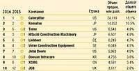 Рейтинг производителей строительной техники