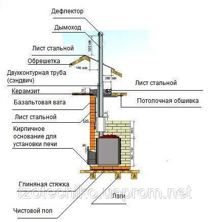 Как сделать правильный дымоход для печки, сауны, камина, котла. Коаксиальные дымоходы.