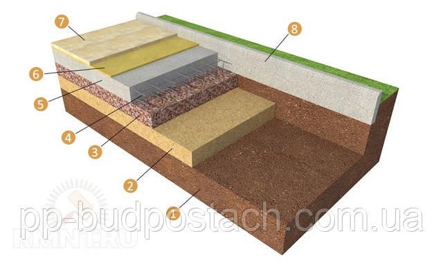 Укладання тротуарної плитки та бруківки на бетонну основу своїми руками