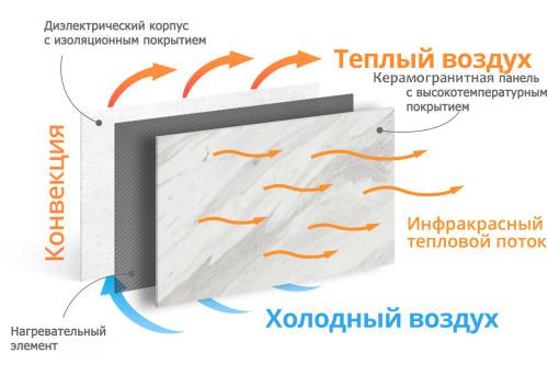 принцип отопления в керамических обогревательных панелях