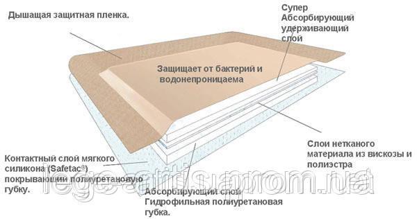 Самоклеюча сорбційна пов'язка стерильна