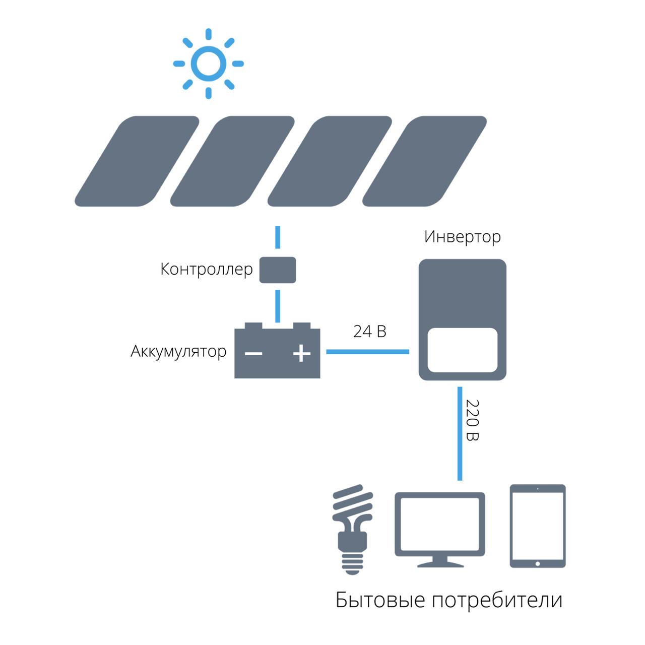 Автономная солнечная электростанция PLUS 3A1 однофазная (3 кВт, 220 В)