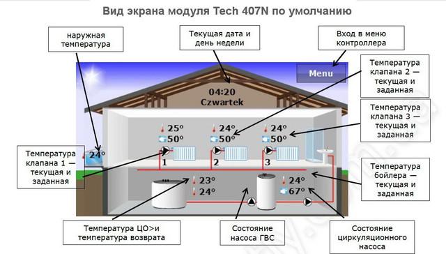 Вид экрана модуля Тех СТ 407Н
