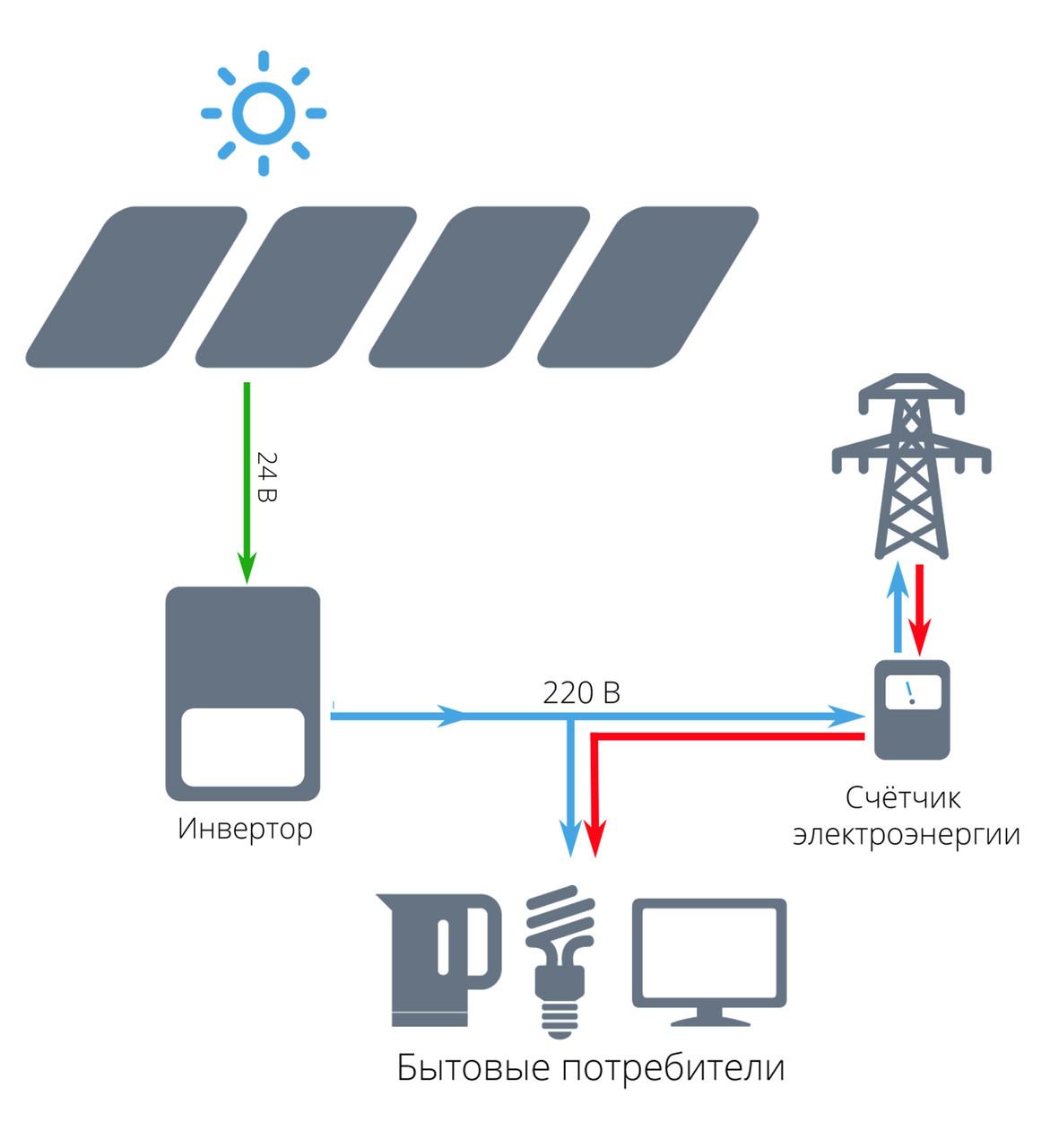 """Сетевая солнечная электростанция для дома 5 кВт под """"зеленый тариф"""" - STANDARD"""