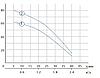 2,5SDm 1,5/31(максим 80м, 40л/мин ) ф 66мм , фото 3