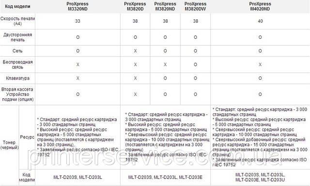 Характеристики принтеров Samsung SL-M4020ND (SL-M4020ND/XEV)