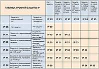 Степени защиты (IP) корпуса, оболочки электротехнических изделий