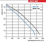 Канальный вентилятор Вентс ВКМ 200, фото 5