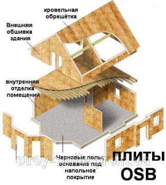 Плита OSB-3 влагостойкая Egger, Kronospan