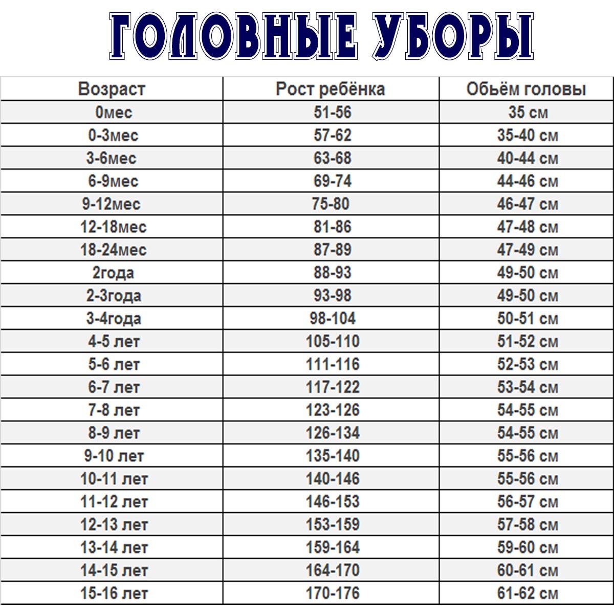 Размеры одежды для новорожденных по месяцам: таблицы российских и европейских размерных систем