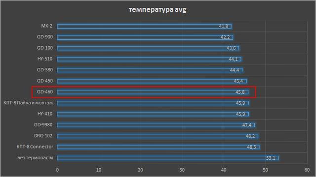 Тест температуры процессора для разных термопаст