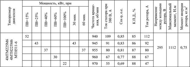 Характеристики 4МТН225М6