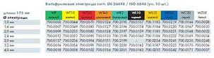Электрод вольфрамовый E3-1,6ммх175мм Binzel, фото 2