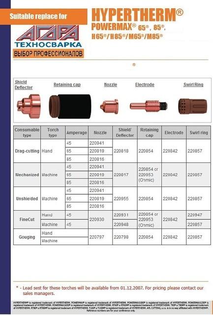 Hypertherm Powermax 65 Hypertherm Powermax 85 Электрод сопло сменные части для плазменной резки