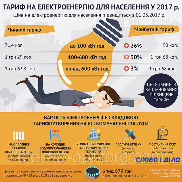 Повышение тарифов на электроэнергию с 1 марта 2017года