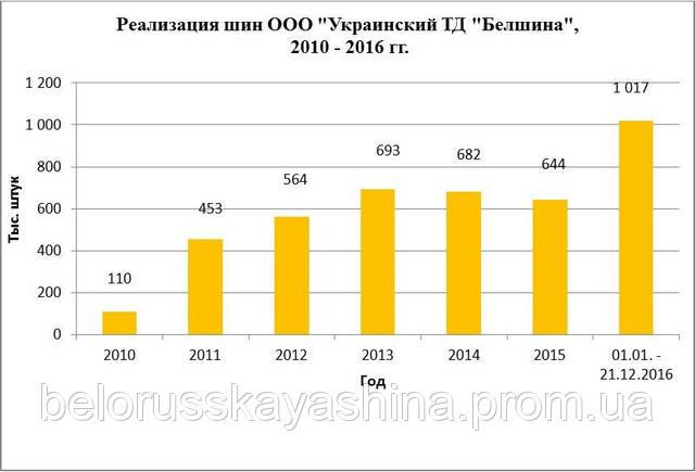 «Белшина» реализовала более 1 млн шин в Украину