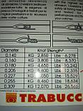 Леска TRABUCCO 100m  (0.205mm  5.6kg), фото 3