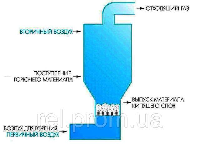 Реактор сжигания шламов