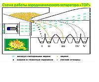 Сепаратор для зерна ИСМ-40