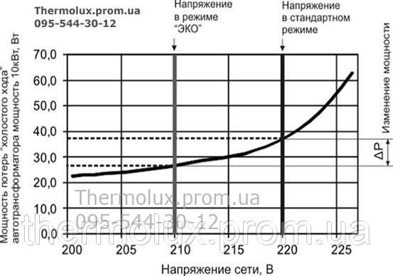 Экономия электроэнергии до 10% в режиме ЭКО