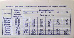 """Сеялка ручная """" Винница """", фото 3"""