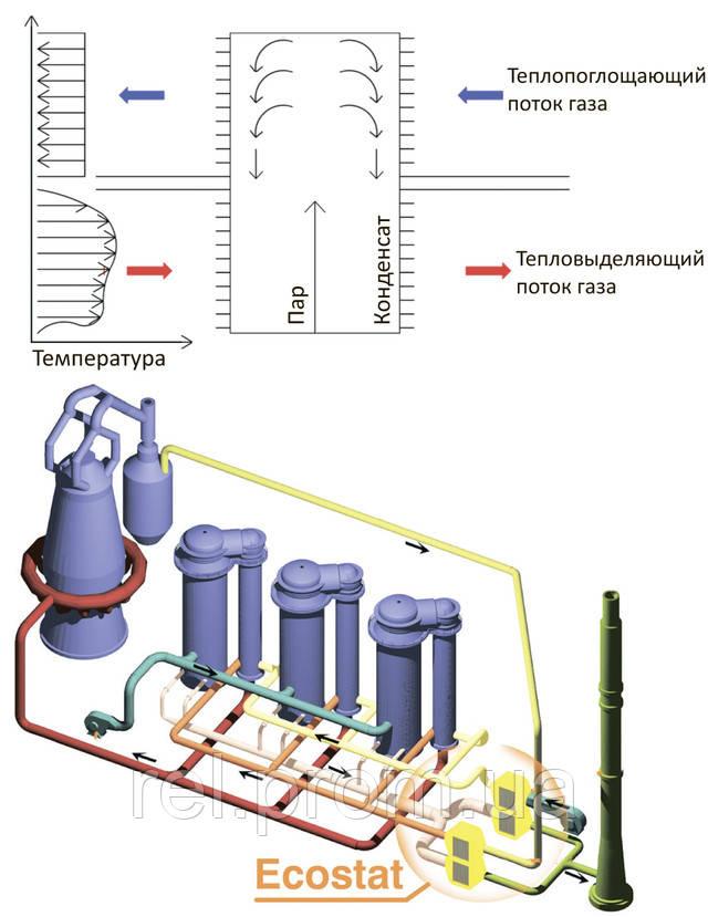 Тепловые трубы  ECOSTAT