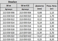 "Леска Konger ""Steelon"" ""Steelon Ice"" ""Metron"" 0,12 мм 2,55 кг, фото 3"
