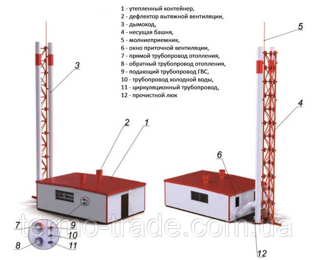 Характеристики модульной котельной Альтеп Altep