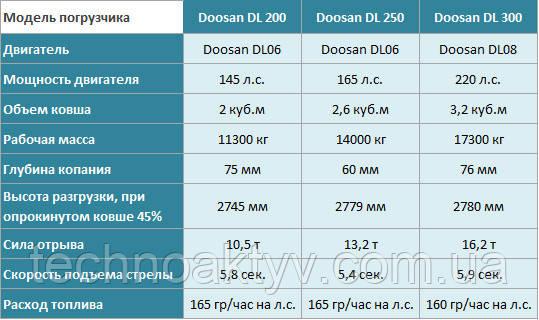Сравнение погрузчиков DOOSAN DL200, DL250, DL300