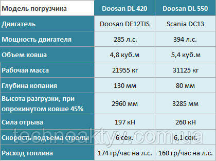 Сравнение погрузчиков DOOSAN DL420, DL550