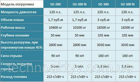Сравнение погрузчиков DOOSAN линейки SD