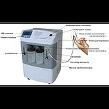 Медичний кисневий концентратор «МЕДИКА» JAY-10-В з опцією пульсоксиметрії (визначення насиченості дах, фото 4