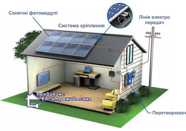 Сонячні батареї і обладнання для сонячних електростанцій