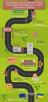 Украинским водителям придется пересдавать на права каждые 5 лет