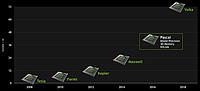 NVIDIA Volta: первые 12-нм GPU выйдут уже в этом году